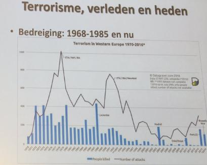 Tussen 1968 en 1985 waren er gemiddeld per jaar meer terroristische aanslagen met meer slachtoffers dan nu