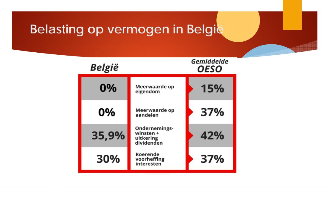 Belasting op vermogens in België