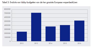 Uitgaven van de Europese wapenlobby